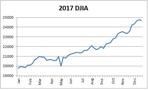2017 Dow