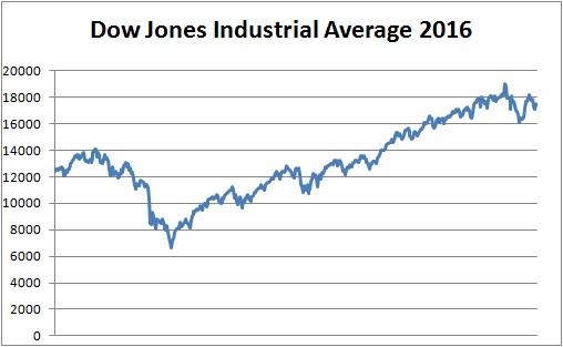 Dow2016