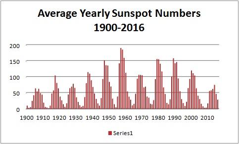 Sunspots2016