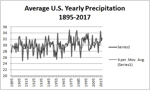 Precipitation 1895-2017