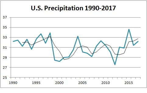 Precipitation 1990-2017